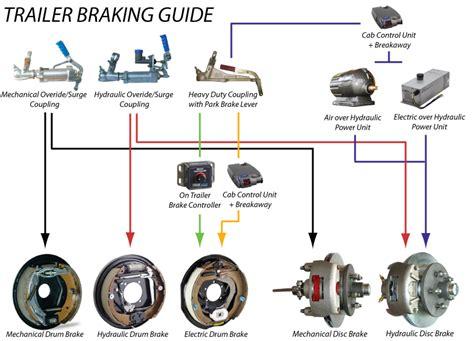 single axle trailer electric brake diagram wiring