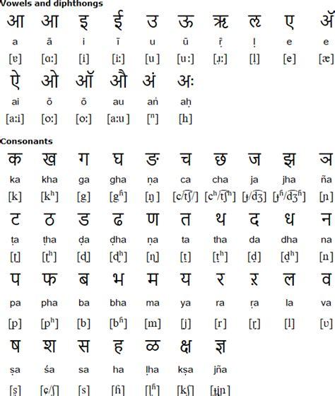 languages  goa comprehensive guide  konkani
