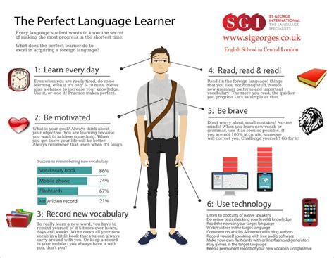 Learn English Vocabulary And Remember It!  St George International