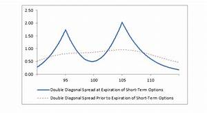 What Is Double Diagonal Spread