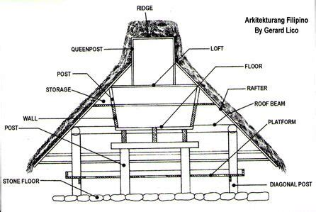 kankanay house philippine architecture roof structure