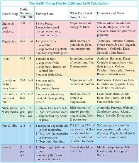dash diet menu plan images health