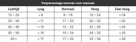 wat is een normaal vetpercentage
