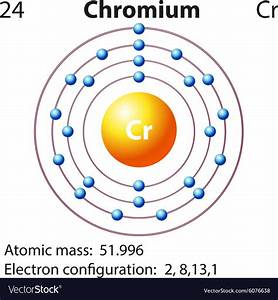 Symbol And Electron Diagram For Chromium Vector Image