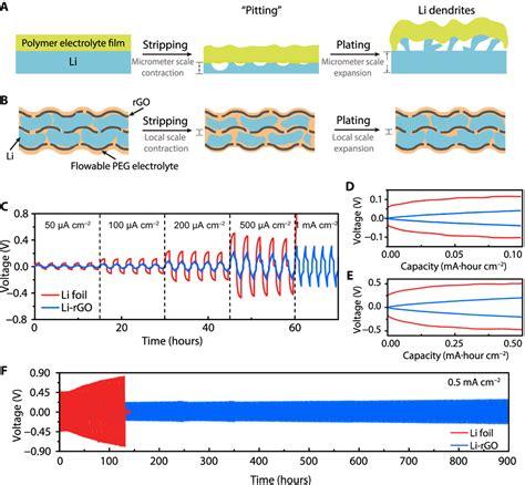 transforming  planar   dimensional lithium