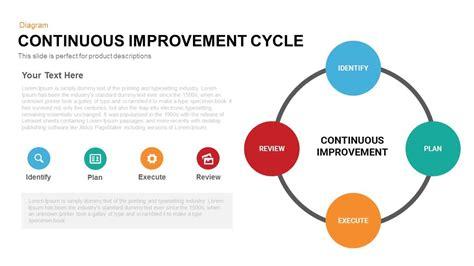 images  continuous improvement template idea