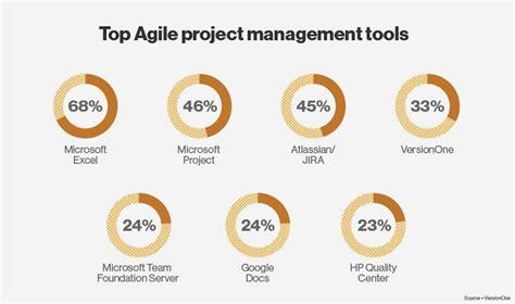 best agile tools top agile project management tools versionone surveys