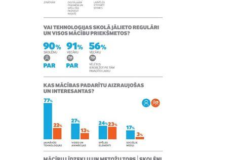 83% vecāku uzskata - skolotāju digitālās prasmes ietekmē ...