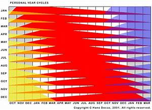 Personal Year Cycles