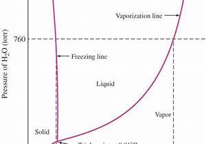 Tutorials  Phase Diagrams