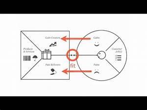 Value Proposition Canvas Explained by Alex Osterwalder ...