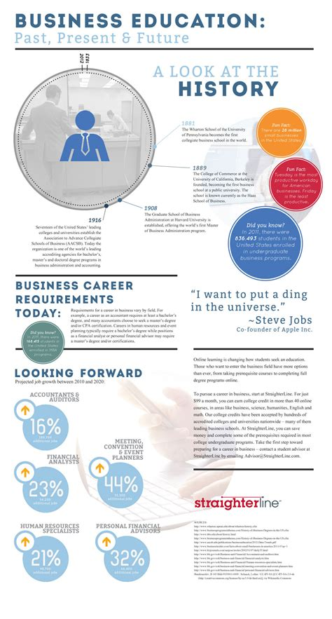 The Bottom Line On Business Careers New Infographic From Straighterline  Straighterline. How Much Money Can I Borrow To Buy A House. Pharmacy Technician Programs In Michigan. Cable Tv Colorado Springs Jd Power Automotive. Moving Companies In Hampton Roads. Nursing Education Masters Programs Online. Software For Recruiters Shredded Paper Crafts. University Of Maryland Rn To Bsn. What Is Tax Liabilities Oxfam Christmas Trees
