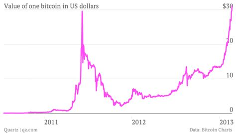 futures virtual currencies  developing countries