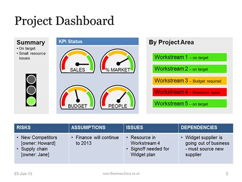project dashboard  status template powerpoint