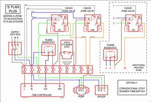 Central Heating Controls And Zoning