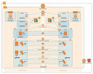 Security And Analytics Environment On Aws