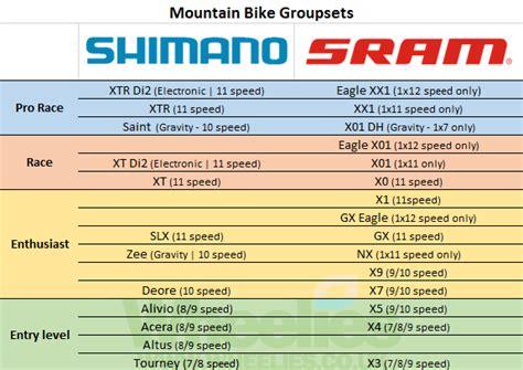 Bike Groupset Guide