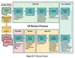 Technical Architecture Review Process