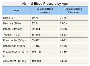 Female Pediatric Blood Pressure Chart Why Is 120 80 Considered Normal Blood Pressure What 39 S The