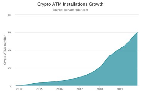Locations of bitcoin atm in united states the easiest way to buy and sell bitcoins. Bitcoin ATMs Worldwide Hit New Milestone, Surpassing 6,000 - Daily News Media