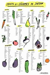 Calendrier Fruits Et Légumes De Saison : pinterest the world s catalog of ideas ~ Nature-et-papiers.com Idées de Décoration
