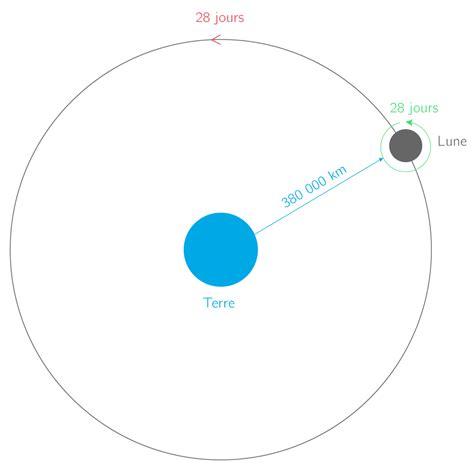 le syst 232 me soleil terre lune cours physique chimie