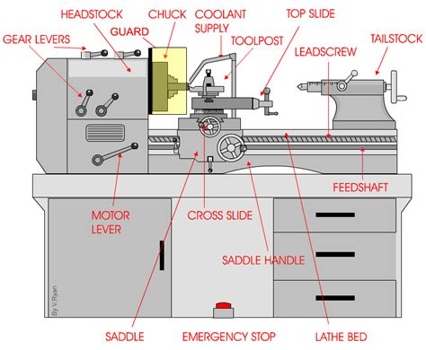 the centre lathe health and safety
