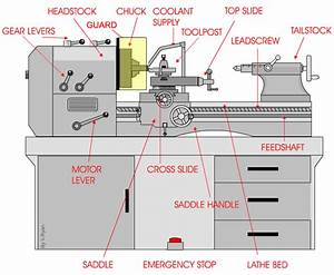 The Centre Lathe - Health and Safety