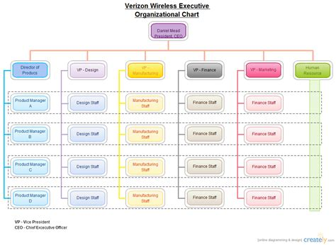 verizon wireless organizational chart organizational