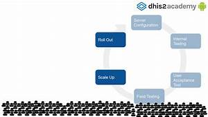 Dhis 2 Android App Implementation Guidelines