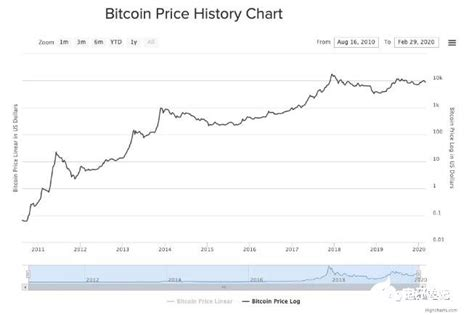 Your $100 would have a current value of $323,055. Bitcoin price trend analysis from 2010 to 2020 ...
