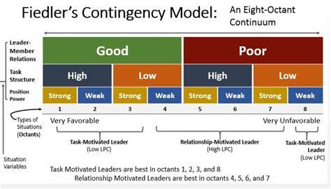 leadership theories  types  contingency
