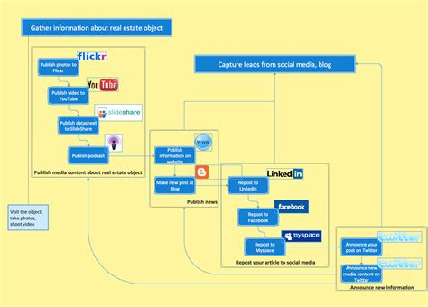 enterprise application diagram business diagram software org charts flow charts