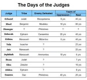 Book of Judges Bible Study