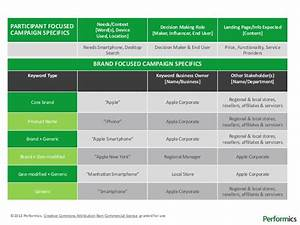 performics keyword governance plan template With template for data governance policy document