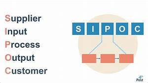 Sipoc Diagram Explained  With Example
