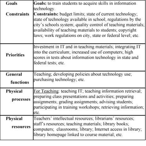 information technology procedure template pin skill standards gap analysis template for existing curriculum on