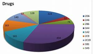 Liver Enzymes Levels Chart The Pie Chart Illustrates The Number Of Drugs That Can Be