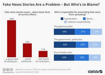 Fake Statista Stories Problem Blame False Chart