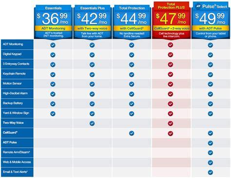 Adt Home Monitoring Fee – Filati Home