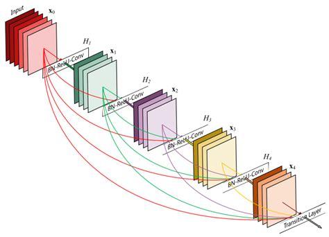overview  resnet   variants  data science