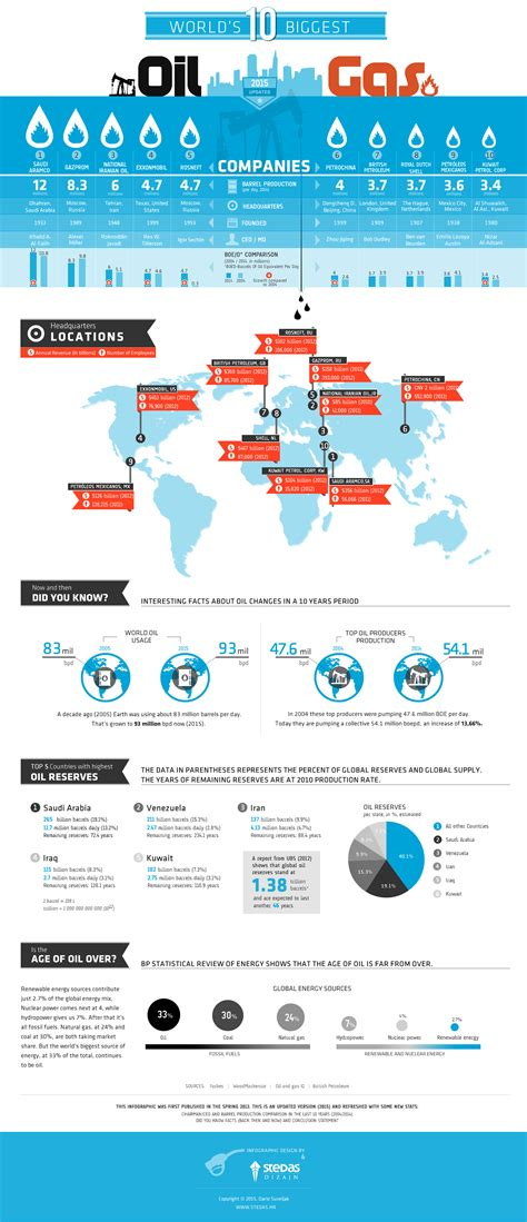 wühlmäuse töten gas infographic the world s 10 and gas companies investing news network