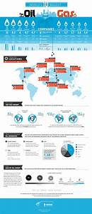 Infographic: The World's 10 Biggest Oil and Gas Companies
