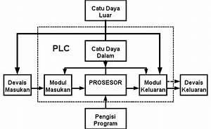 Teknik Instalasi Pemanfaatan Tenaga Listrik  Sistem