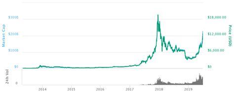bitcoin price  dollars october