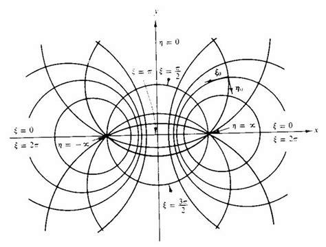 coordinate systems    laplacian  separable