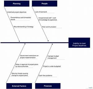 How To Make A Fishbone Diagram  U2014 Untpikapps