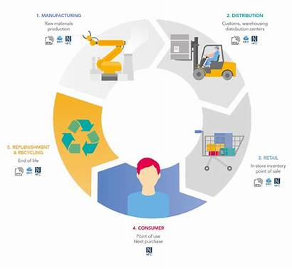 Smart Retail Process Nxp Solutions Rfid Suite