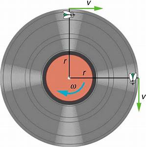 Rotation Angle And Angular Velocity  U00b7 Physics