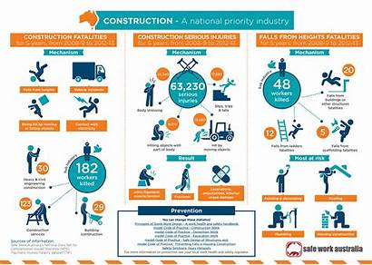 Infographic Construction Australia Safe Injuries Fatalities Solutions
